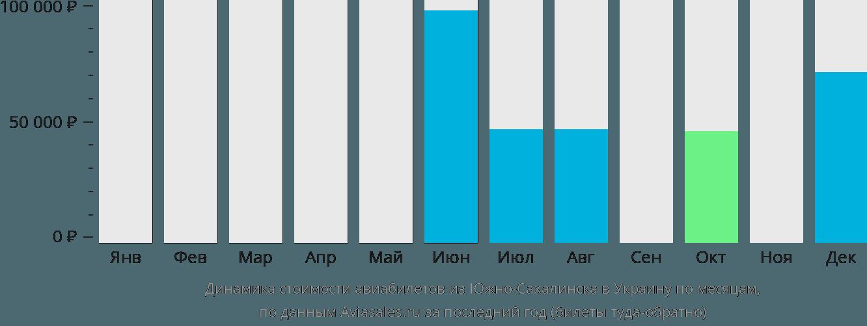 Динамика стоимости авиабилетов из Южно-Сахалинска в Украину по месяцам