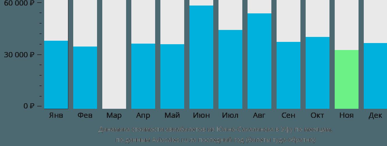 Динамика стоимости авиабилетов из Южно-Сахалинска в Уфу по месяцам