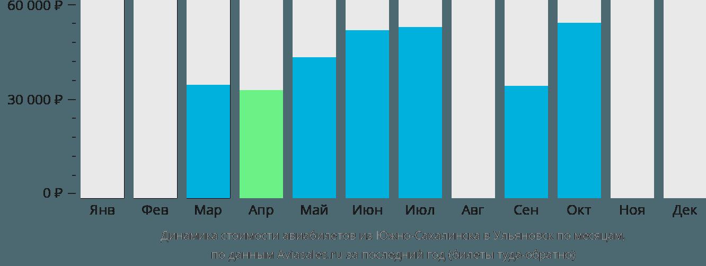 Динамика стоимости авиабилетов из Южно-Сахалинска в Ульяновск по месяцам