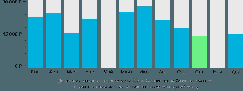 Динамика стоимости авиабилетов из Южно-Сахалинска на Самуи по месяцам