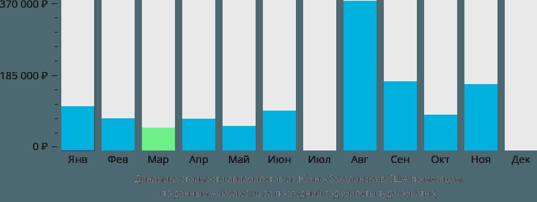 Динамика стоимости авиабилетов из Южно-Сахалинска в США по месяцам
