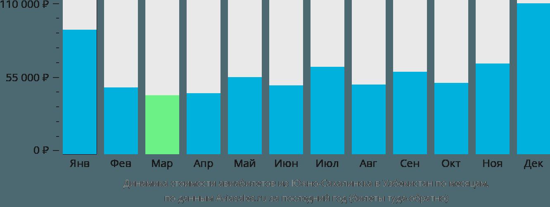 Динамика стоимости авиабилетов из Южно-Сахалинска в Узбекистан по месяцам