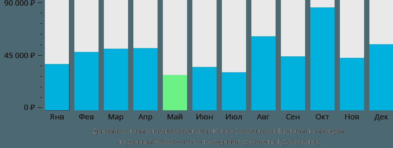 Динамика стоимости авиабилетов из Южно-Сахалинска в Вьетнам по месяцам