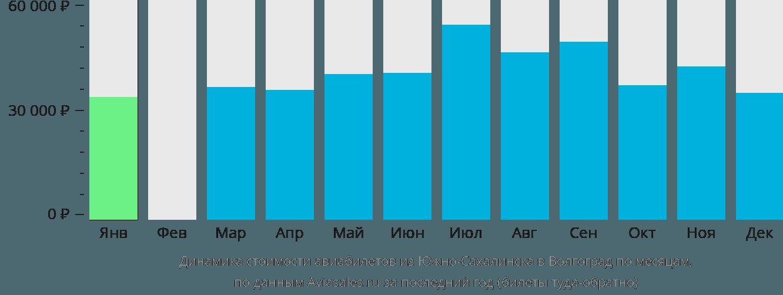 Динамика стоимости авиабилетов из Южно-Сахалинска в Волгоград по месяцам