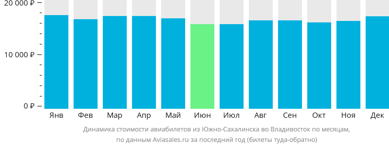 Динамика стоимости авиабилетов из Южно-Сахалинска во Владивосток по месяцам