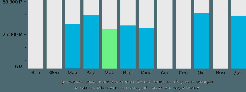 Динамика стоимости авиабилетов из Южно-Сахалинска в Якутск по месяцам