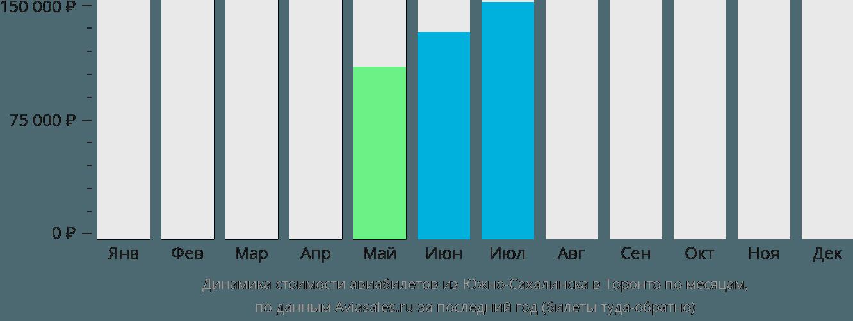 Динамика стоимости авиабилетов из Южно-Сахалинска в Торонто по месяцам
