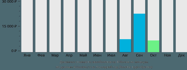 Динамика стоимости авиабилетов из Юйлиня по месяцам