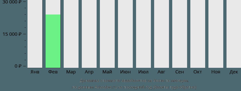 Динамика стоимости авиабилетов из Уюни по месяцам