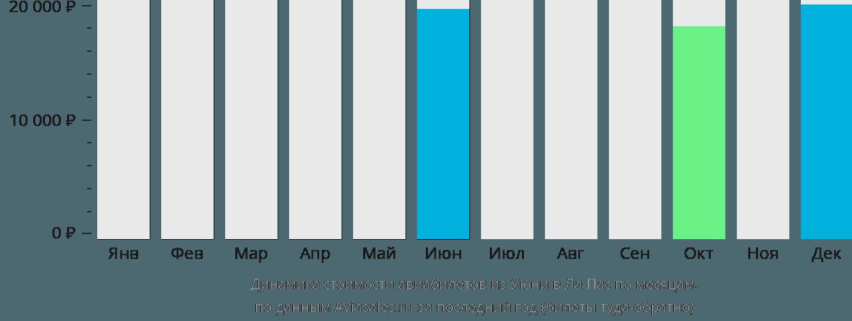 Динамика стоимости авиабилетов из Уюни в Ла-Пас по месяцам
