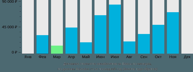Динамика стоимости авиабилетов из Ваасы по месяцам