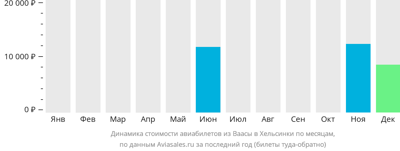 Динамика стоимости авиабилетов из Ваасы в Хельсинки по месяцам