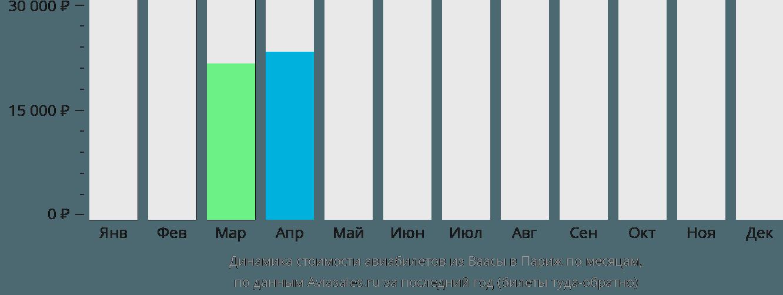 Динамика стоимости авиабилетов из Ваасы в Париж по месяцам