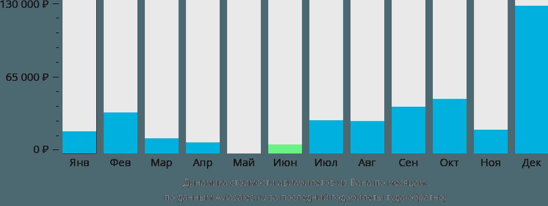 Динамика стоимости авиабилетов из Вана по месяцам