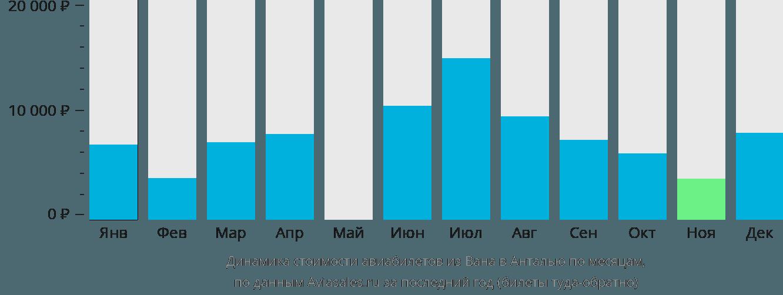 Динамика стоимости авиабилетов из Вана в Анталью по месяцам