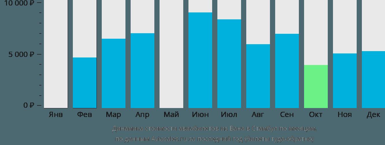 Динамика стоимости авиабилетов из Вана в Стамбул по месяцам