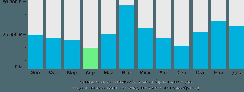 Динамика стоимости авиабилетов из Варны по месяцам