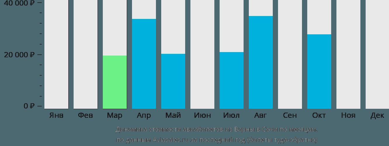 Динамика стоимости авиабилетов из Варны в Сочи  по месяцам