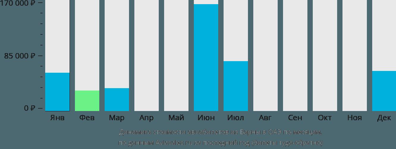 Динамика стоимости авиабилетов из Варны в ОАЭ по месяцам