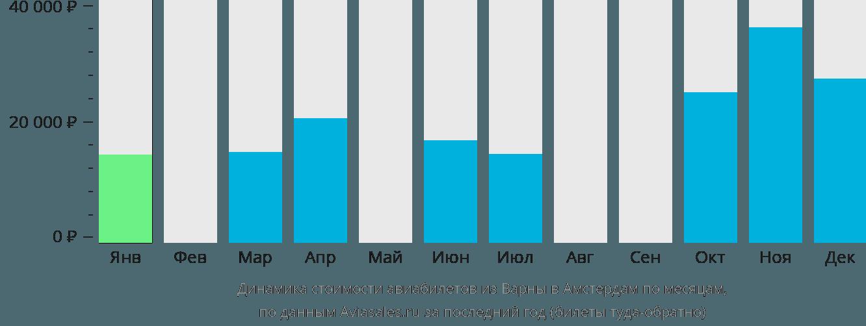 Динамика стоимости авиабилетов из Варны в Амстердам по месяцам