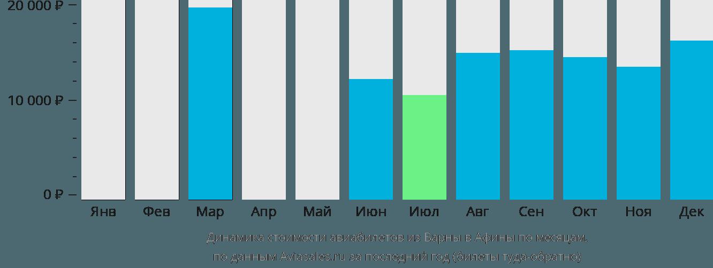 Динамика стоимости авиабилетов из Варны в Афины по месяцам