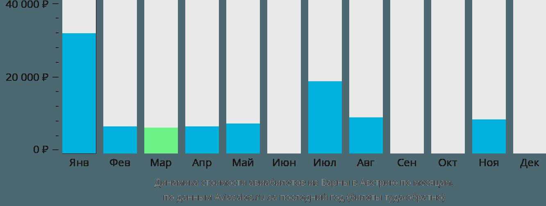 Динамика стоимости авиабилетов из Варны в Австрию по месяцам