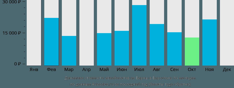Динамика стоимости авиабилетов из Варны в Барселону по месяцам