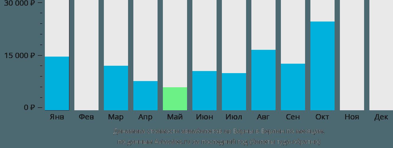 Динамика стоимости авиабилетов из Варны в Берлин по месяцам