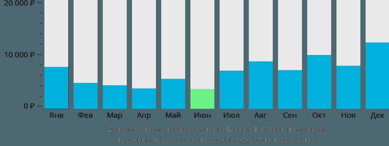 Динамика стоимости авиабилетов из Варны в Болгарию по месяцам