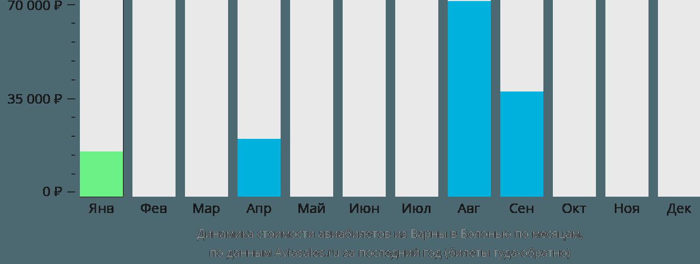 Динамика стоимости авиабилетов из Варны в Болонью по месяцам