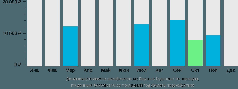 Динамика стоимости авиабилетов из Варны в Будапешт по месяцам