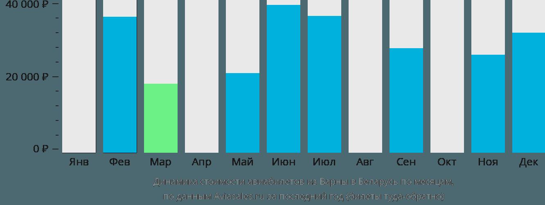 Динамика стоимости авиабилетов из Варны в Беларусь по месяцам