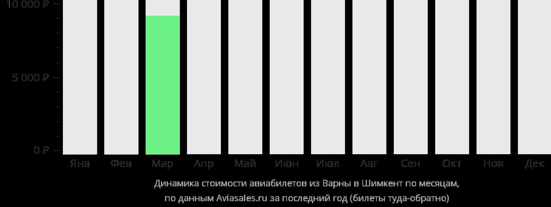 Динамика стоимости авиабилетов из Варны в Шымкент по месяцам