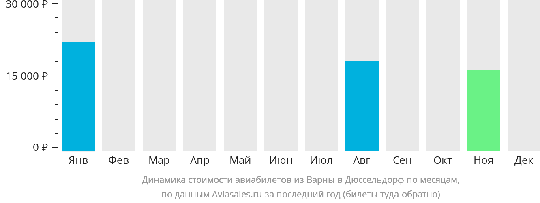 Динамика стоимости авиабилетов из Варны в Дюссельдорф по месяцам