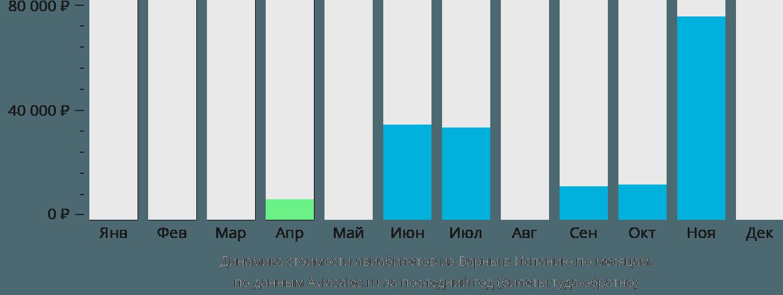 Динамика стоимости авиабилетов из Варны в Испанию по месяцам