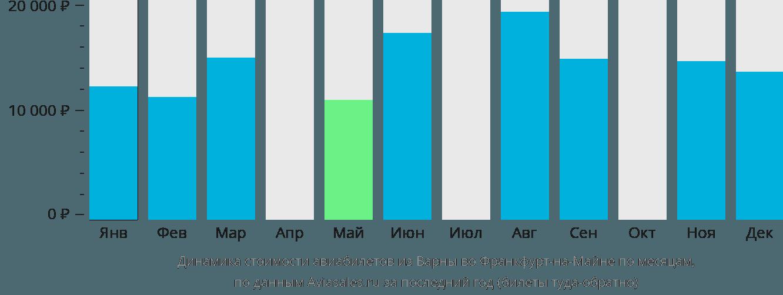 Динамика стоимости авиабилетов из Варны во Франкфурт-на-Майне по месяцам