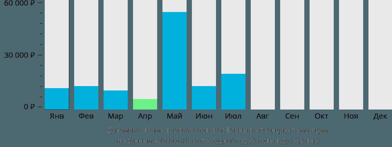 Динамика стоимости авиабилетов из Варны во Францию по месяцам