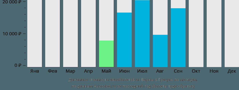 Динамика стоимости авиабилетов из Варны в Грецию по месяцам