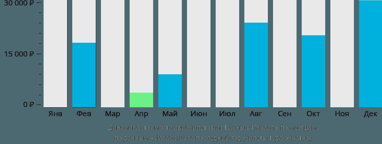 Динамика стоимости авиабилетов из Варны в Израиль по месяцам