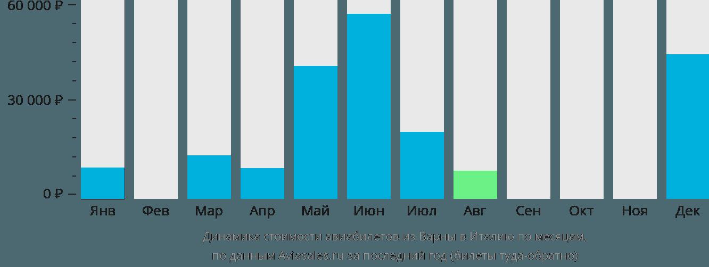 Динамика стоимости авиабилетов из Варны в Италию по месяцам