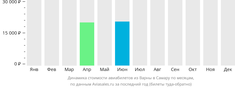 Динамика стоимости авиабилетов из Варны в Самару по месяцам
