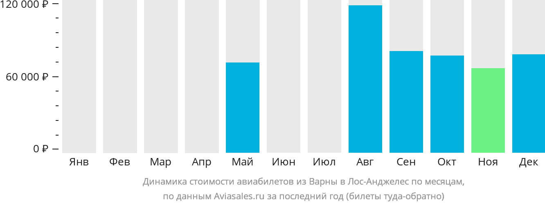 Динамика стоимости авиабилетов из Варны в Лос-Анджелес по месяцам