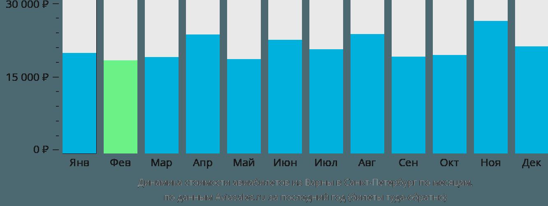 Динамика стоимости авиабилетов из Варны в Санкт-Петербург по месяцам