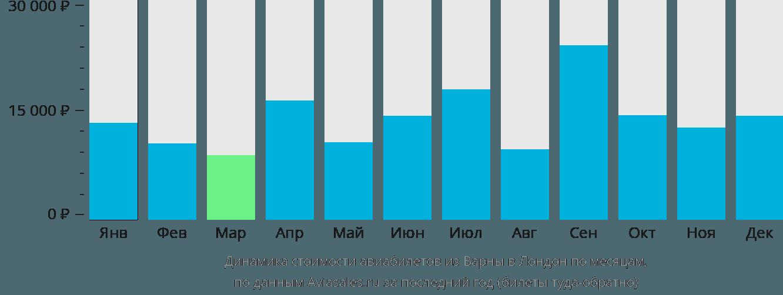 Динамика стоимости авиабилетов из Варны в Лондон по месяцам