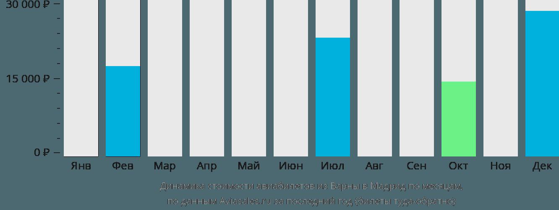Динамика стоимости авиабилетов из Варны в Мадрид по месяцам