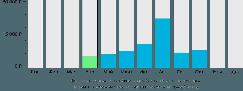 Динамика стоимости авиабилетов из Варны в Милан по месяцам