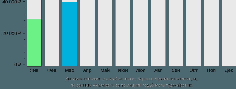 Динамика стоимости авиабилетов из Варны в Мурманск по месяцам