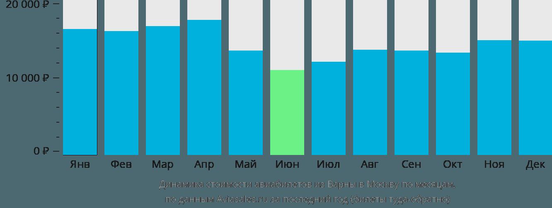 Динамика стоимости авиабилетов из Варны в Москву по месяцам