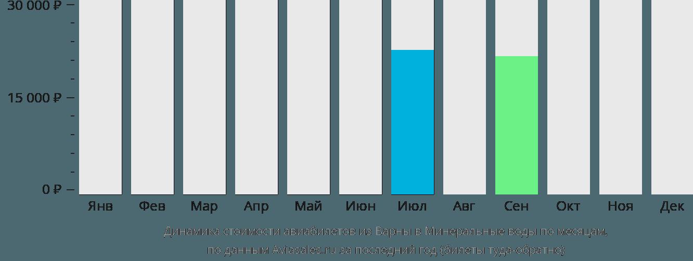 Динамика стоимости авиабилетов из Варны в Минеральные воды по месяцам