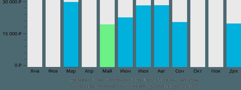 Динамика стоимости авиабилетов из Варны в Минск по месяцам